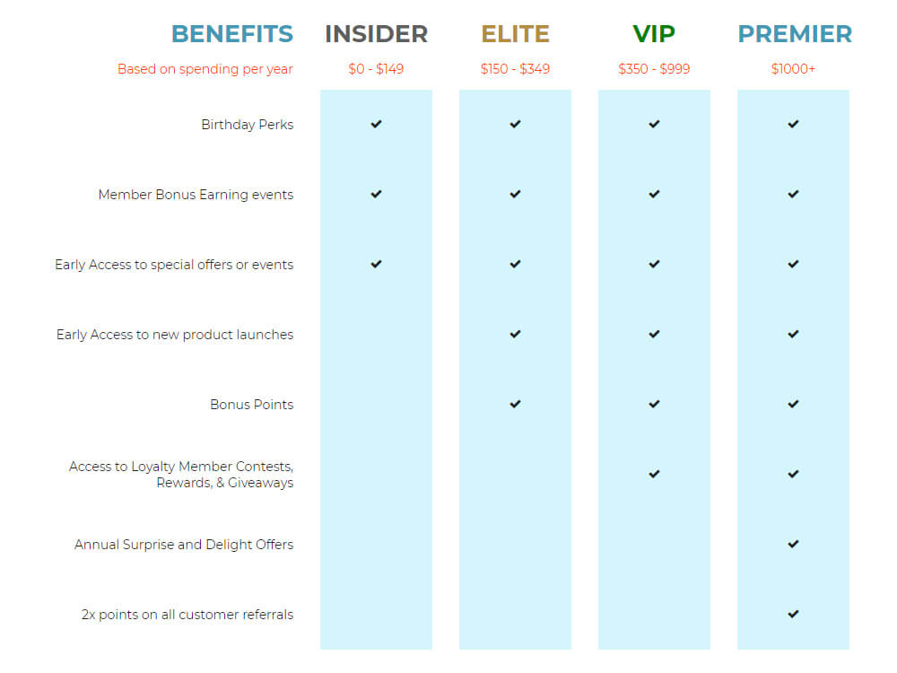 the paper mart rewards program membership levels